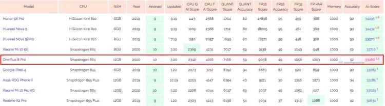 OnePlus 8 Pro fica atrás de Galaxy S20 e Mi 10 5G em benchmark